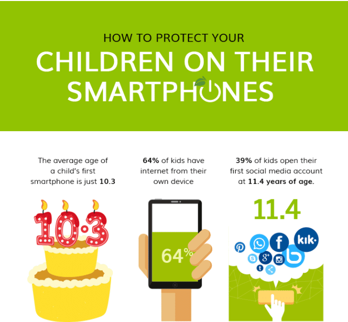 How to Protect Your Children On Their Smartphones